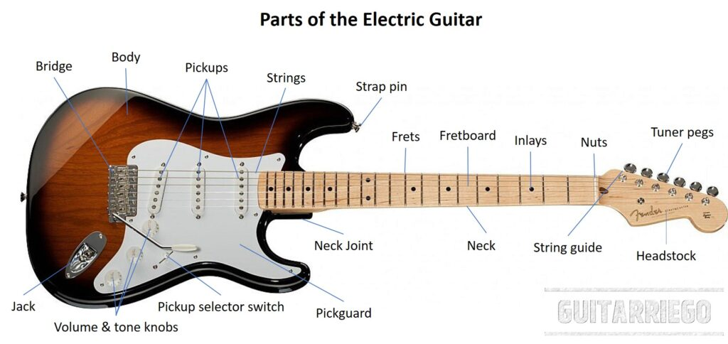Parts of the electric guitar and importance of each