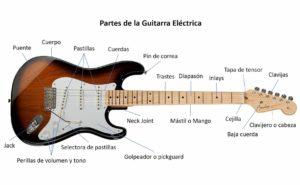 Partes de la guitarra eléctrica.