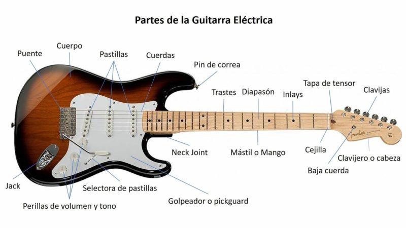Partes de la guitarra eléctrica