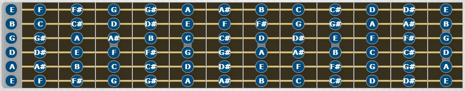 Guitar Notes: Each musical note on the fretboard.