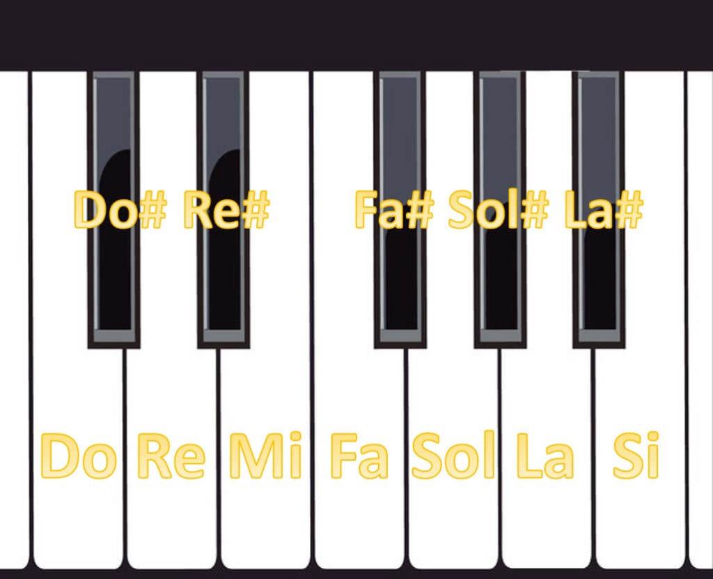 Notas naturales y notas armónicas graficadas en un teclado de piano.