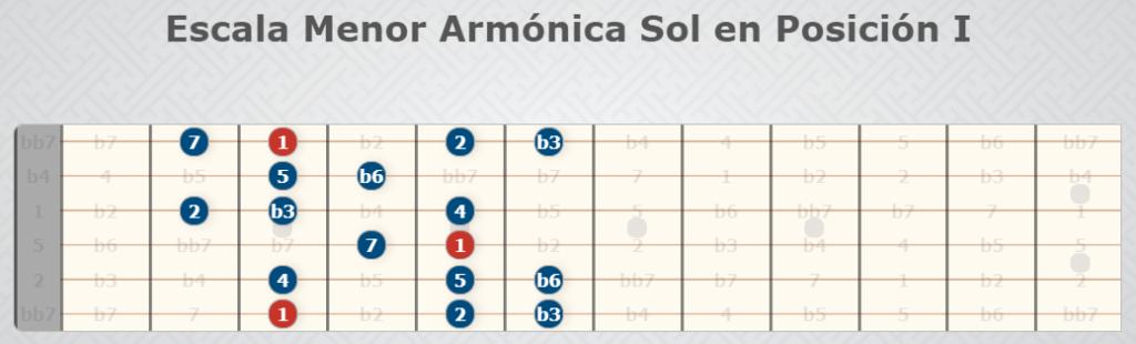G-Moll Harmonische Tonleiter Position I - Gitarrenskalen.
