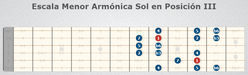 Sun Harmonic Minor Scale Position III