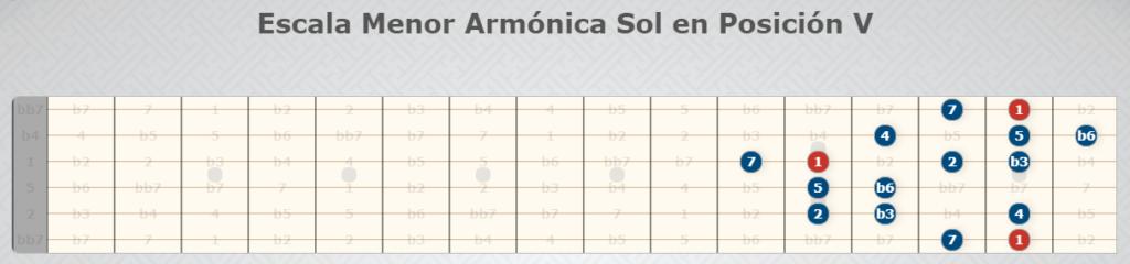 G-Moll Harmonische Tonleiter Position V - Gitarrenskalen.