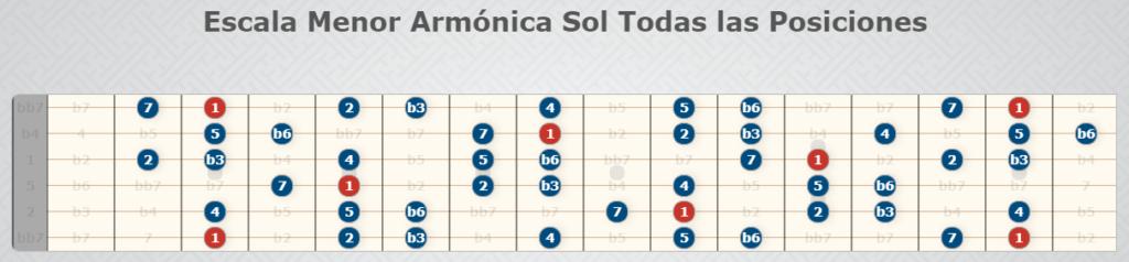 Sun Harmonic Minor Scale, alle Positionen.