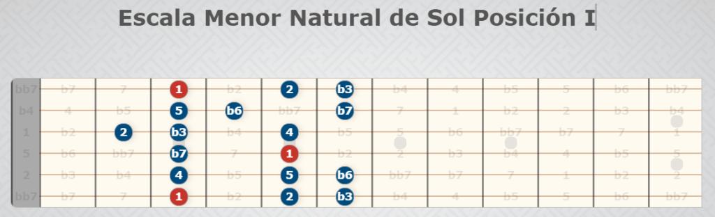 Natürliche kleine Skala der Sonnenposition I.
