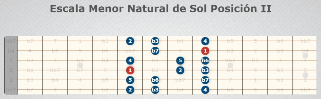 Natürliche kleine Skala der Sonnenposition II