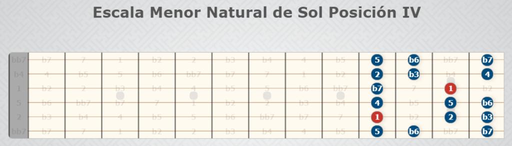 Natürliche kleine Skala der Sonnenposition IV