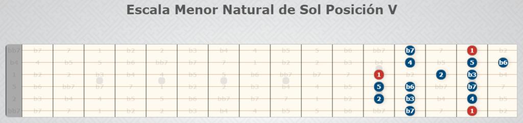 Natürliche kleine Skala der Sonnenposition V.