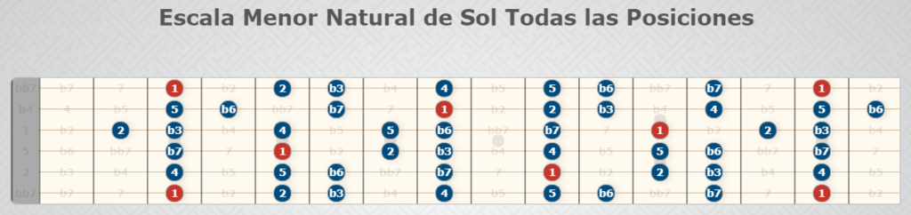Escala Menor Natural de Sol, todas las posiciones - Escalas de guitarra.