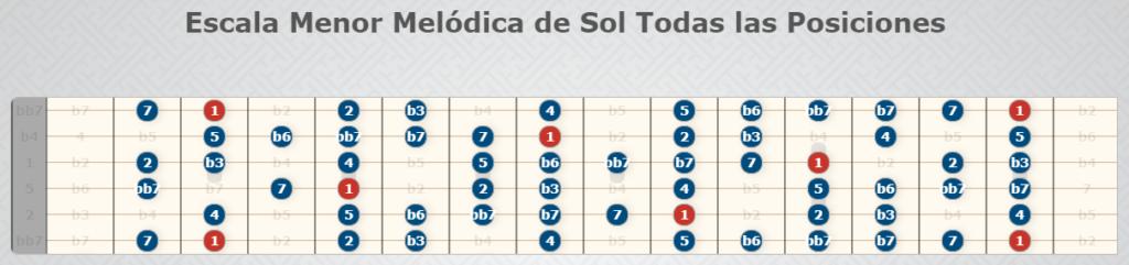 Sol Melodic Minor Scale; alle Positionen - Gitarrenwaage.