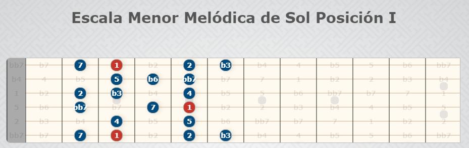 Sol Melodic Minor Scale Position I - Gitarrenskalen.