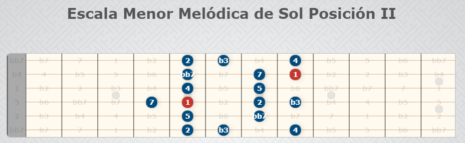 G-Moll Melodic Scale Position II