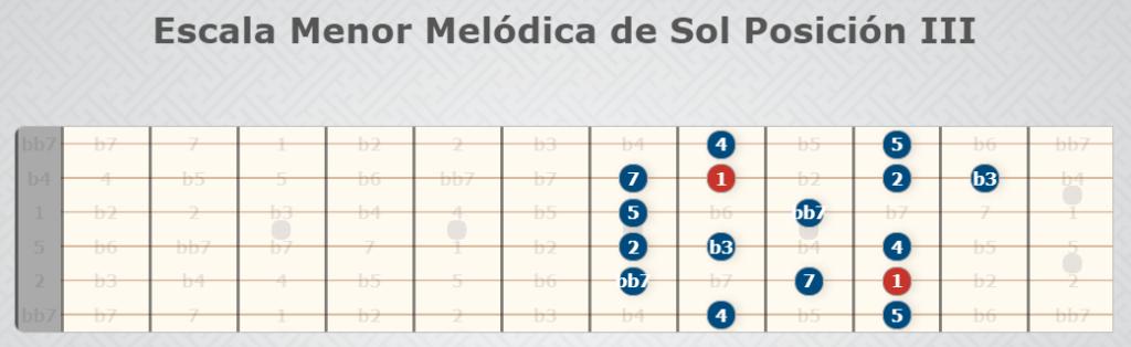 Sol Melodic Minor Scale Position III - Gitarrenskalen.