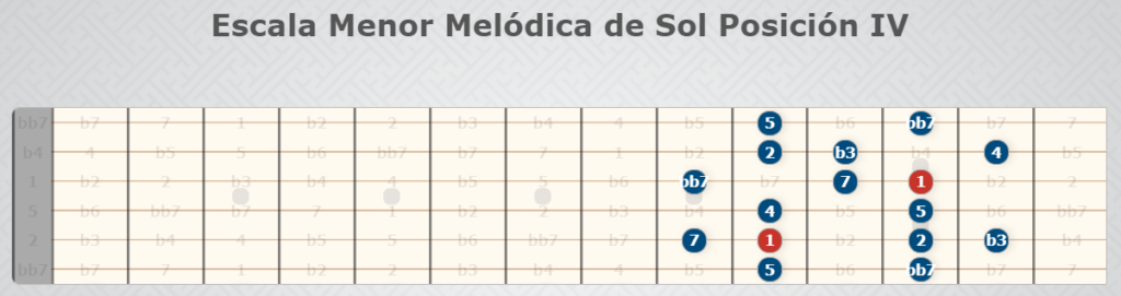 G-Moll Melodic Scale Position IV