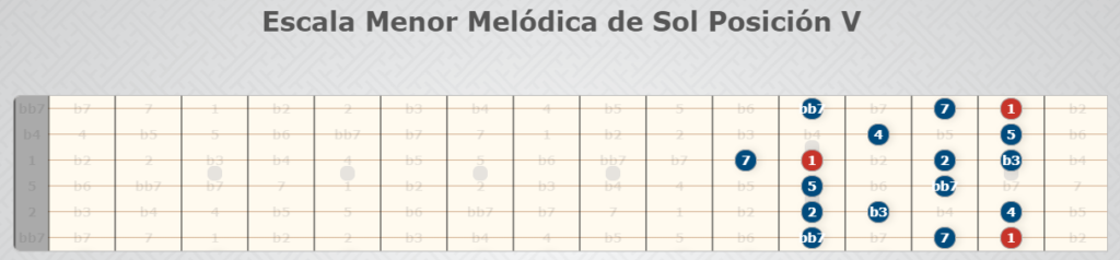 G-Moll Melodic Scale Position V.