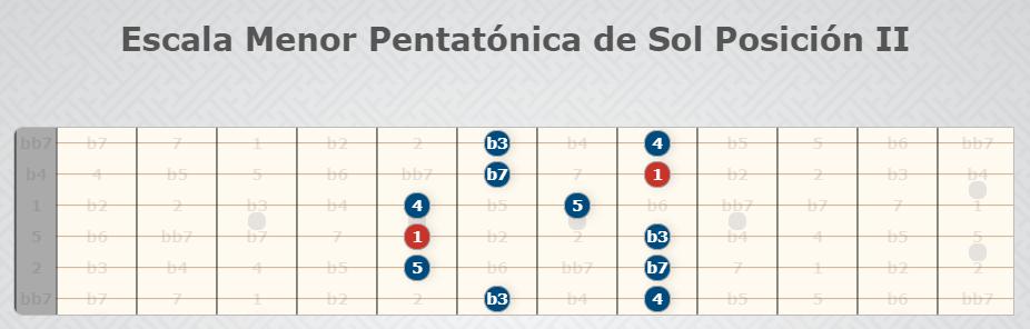 Sun Pentatonic Minor Scale Position II