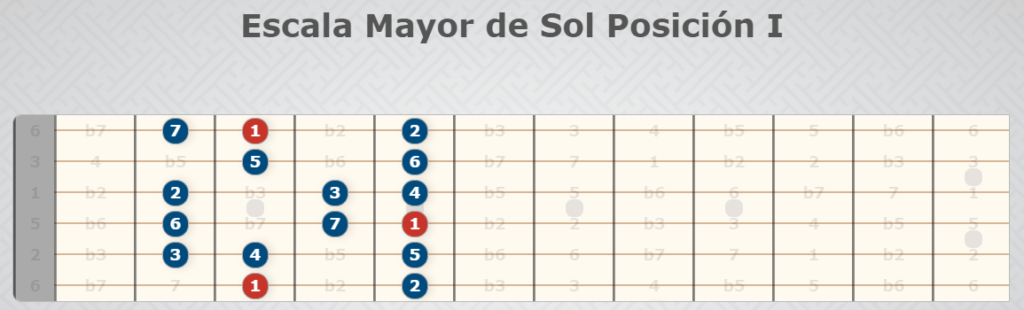 Position der Sun Major Scale I.