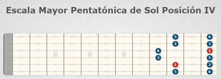 Sun Pentatonic Major Scale Position IV