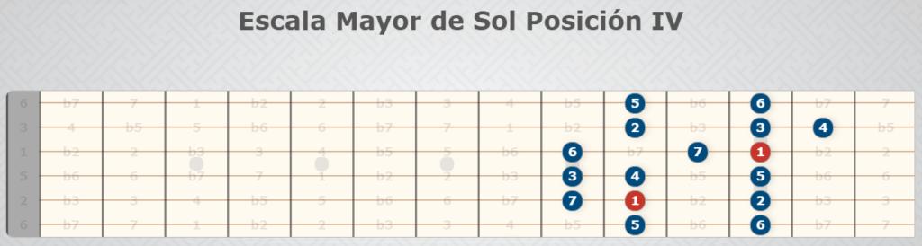 Sun Major Scale Position IV