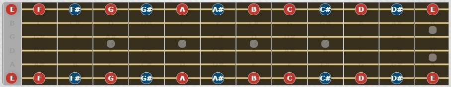 Notas de cuerda 1 y 6 en el diapasón.