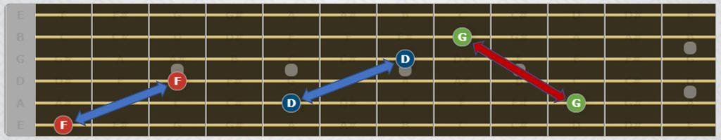Utilizando las notas de la cuerda 6 y 5 puedes ubicar la nota en las cuerdas 4, 3 y 2