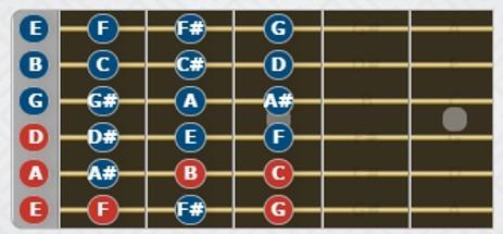 Diagrama de notas de los primeros trastes del diapasón de la guitarra