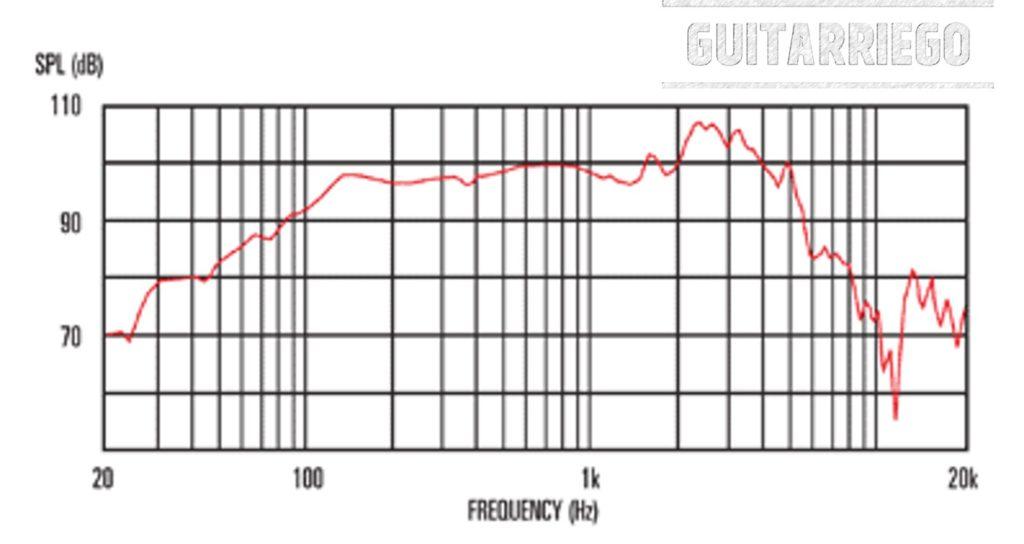 Celestion Seventy 80: Frequenzgang für die 8 Ohm oder Ohm Version