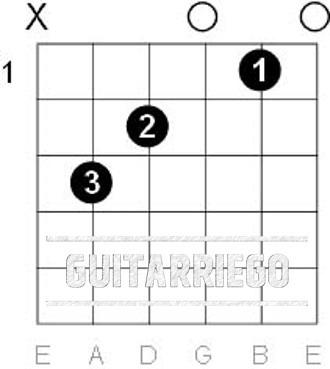 C-Dur Open Chord Gitarre.