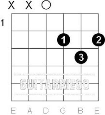 D-Dur Open Chord Gitarre. Einfache Gitarrenlieder