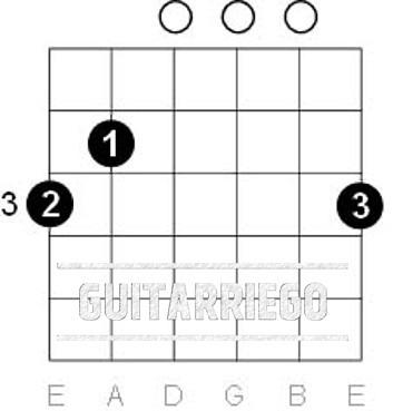 G-Dur Open Chord Gitarre - einfache Gitarrenlieder