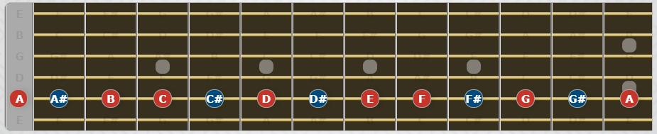 Notas de la guitarra en la cuerda 5 en el mástil.