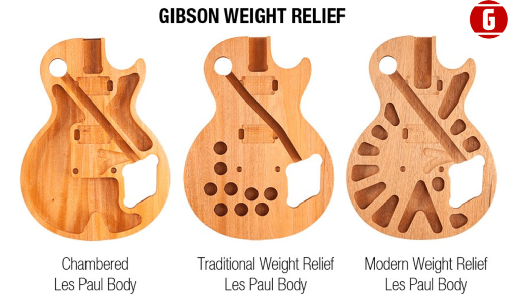 Lifts used by Gibson for Les Paul guitars, to lower the weight of their electric guitars.